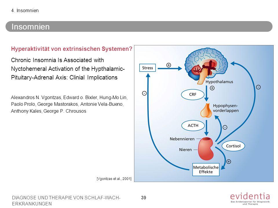 [Vgontzas et al., 2001] Insomnien Hyperaktivität von extrinsischen Systemen? Chronic Insomnia Is Associated with Nyctohemeral Activation of the Hyptha