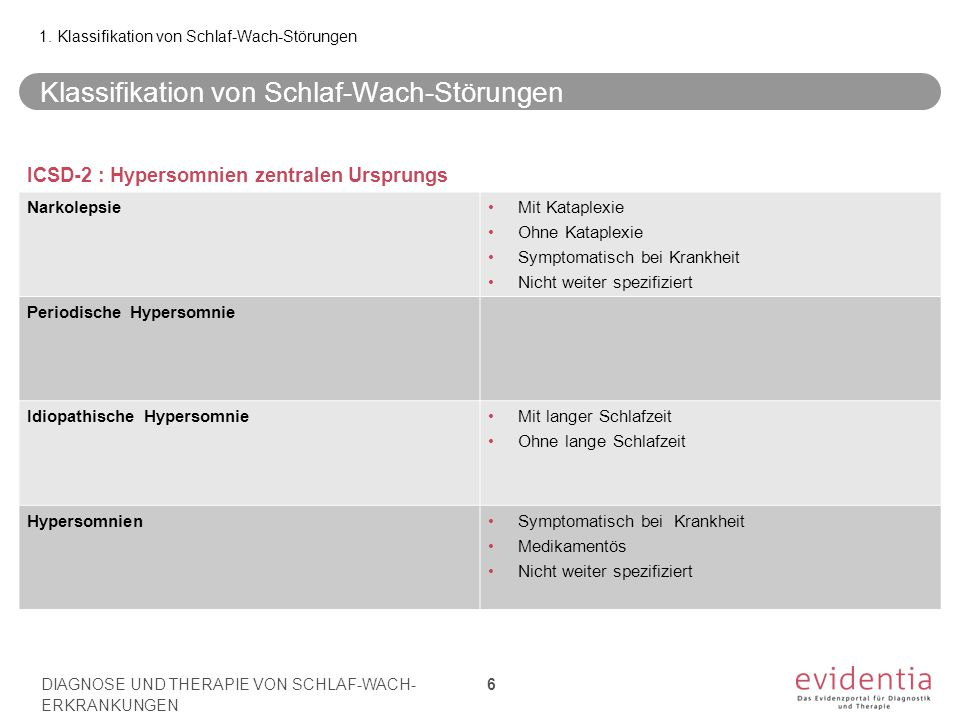 Klassifikation von Schlaf-Wach-Störungen 1. Klassifikation von Schlaf-Wach-Störungen ICSD-2 : Hypersomnien zentralen Ursprungs NarkolepsieMit Kataplex