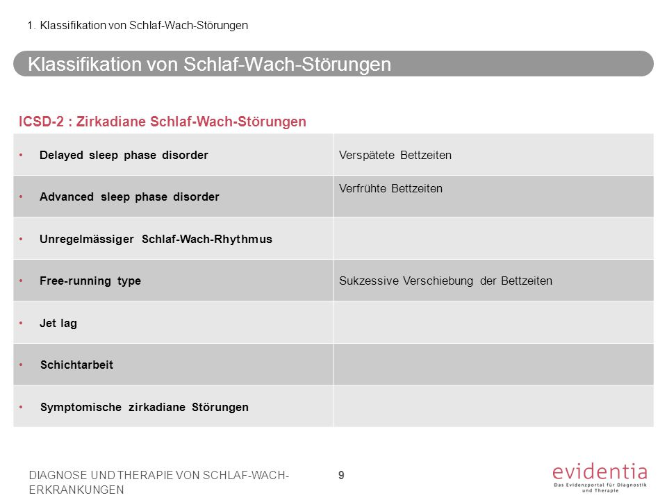 Klassifikation von Schlaf-Wach-Störungen 1. Klassifikation von Schlaf-Wach-Störungen ICSD-2 : Zirkadiane Schlaf-Wach-Störungen Delayed sleep phase dis