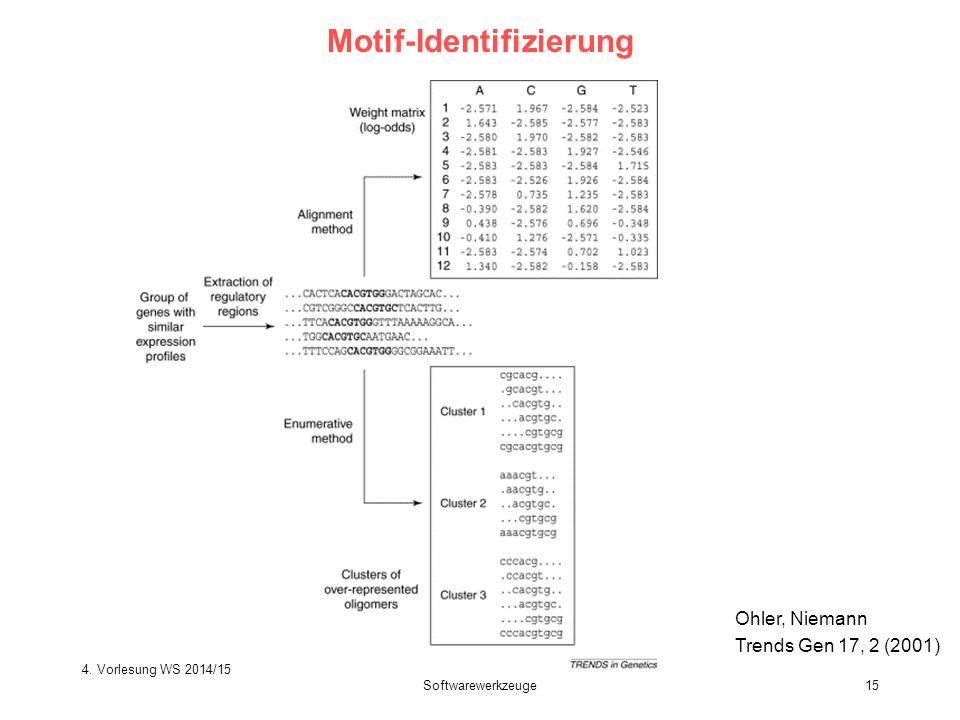 Softwarewerkzeuge15 Motif-Identifizierung Ohler, Niemann Trends Gen 17, 2 (2001) 4. Vorlesung WS 2014/15