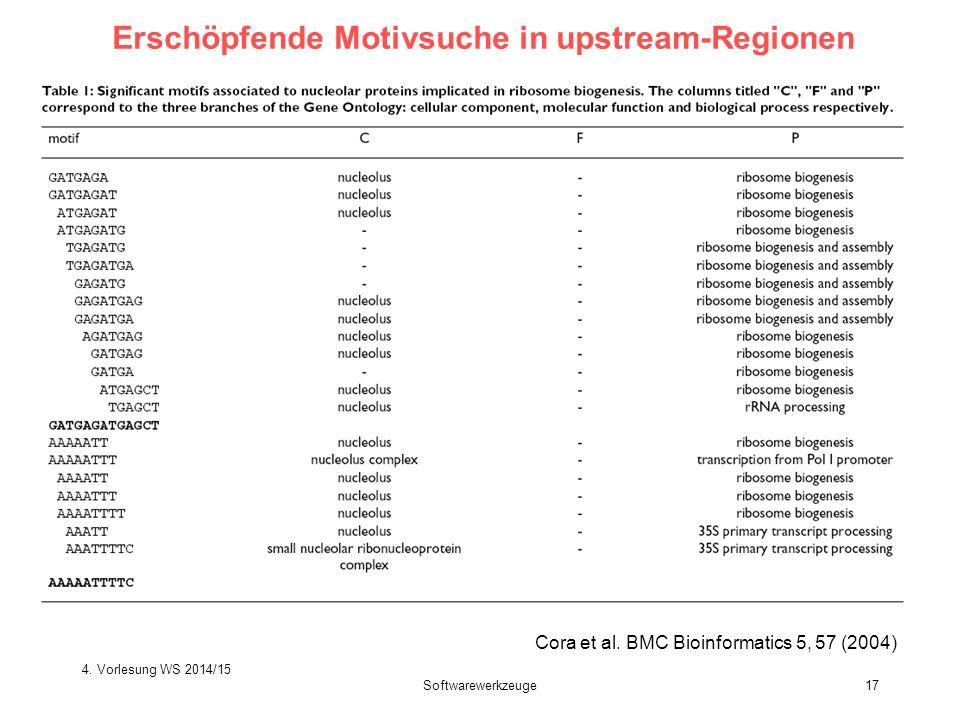 Softwarewerkzeuge17 Erschöpfende Motivsuche in upstream-Regionen Exploit Cora et al. BMC Bioinformatics 5, 57 (2004) 4. Vorlesung WS 2014/15