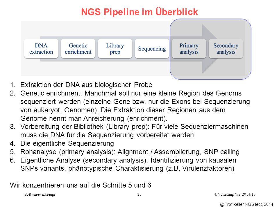 NGS Pipeline im Überblick 1.Extraktion der DNA aus biologischer Probe 2.Genetic enrichment: Manchmal soll nur eine kleine Region des Genoms sequenzier