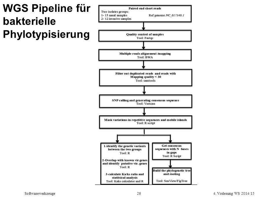 WGS Pipeline für bakterielle Phylotypisierung 4. Vorlesung WS 2014/1526 Softwarewerkzeuge