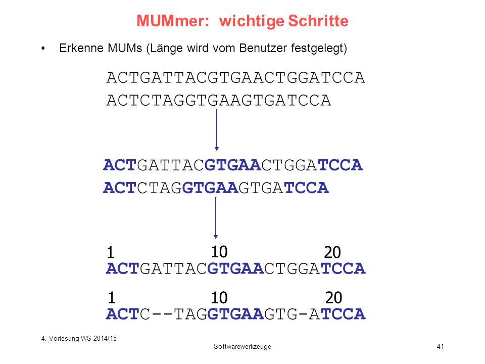 Softwarewerkzeuge41 MUMmer: wichtige Schritte Erkenne MUMs (Länge wird vom Benutzer festgelegt) ACTGATTACGTGAACTGGATCCA ACTCTAGGTGAAGTGATCCA ACTGATTAC