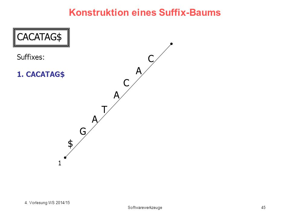 Softwarewerkzeuge45 Konstruktion eines Suffix-Baums CACATAG$ C A T C A G $ 1 A Suffixes: 1.