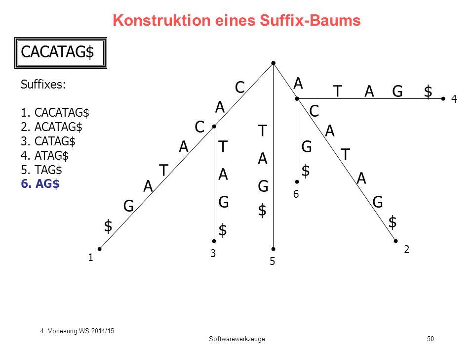 Softwarewerkzeuge50 Konstruktion eines Suffix-Baums C A T C A G $ A T C A G $ T T A G $ G $ A A TG$A G $ 1 2 3 4 5 6 A CACATAG$ Suffixes: 1. CACATAG$