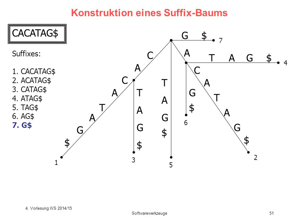 Softwarewerkzeuge51 Konstruktion eines Suffix-Baums C A T C A G $ A T C A G $ T T A G $ G $ A A TG$A G $ G$ 1 2 3 4 5 6 7 A CACATAG$ Suffixes: 1. CACA