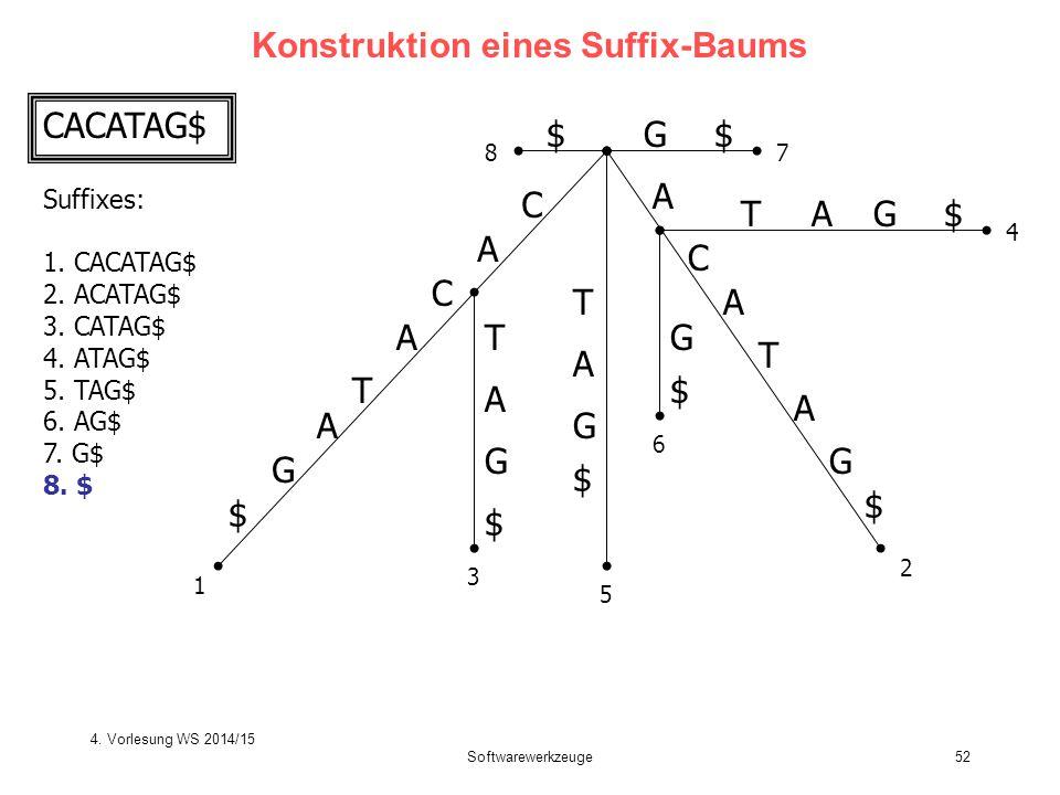 Softwarewerkzeuge52 Konstruktion eines Suffix-Baums C A T C A G $ A T C A G $ T T A G $ G $ A A TG$A G $ G$$ 1 2 3 4 5 6 78 CACATAG$ A Suffixes: 1. CA