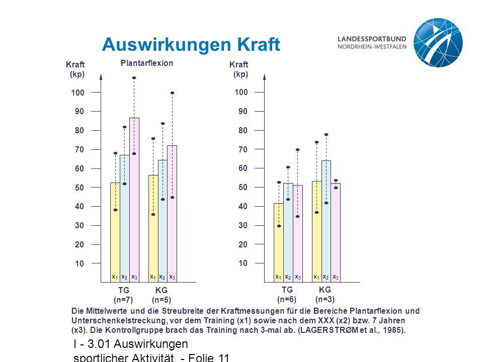 I - 3.01 Auswirkungen sportlicher Aktivität - Folie 11 Auswirkungen Kraft x2x2 x2x2 Plantarflexion 10 20 30 90 80 70 60 50 40 100 TG (n=7) KG (n=5) x1x1 x3x3 x1x1 x3x3 Kraft (kp) 10 20 30 90 80 70 60 50 40 100 TG (n=6) KG (n=3) x1x1 x3x3 x1x1 x3x3 Kraft (kp) x2x2 x2x2 Die Mittelwerte und die Streubreite der Kraftmessungen für die Bereiche Plantarflexion und Unterschenkelstreckung, vor dem Training (x1) sowie nach dem XXX (x2) bzw.