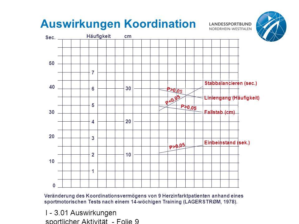 I - 3.01 Auswirkungen sportlicher Aktivität - Folie 9 Auswirkungen Koordination 50 40 30 20 10 0 Sec.