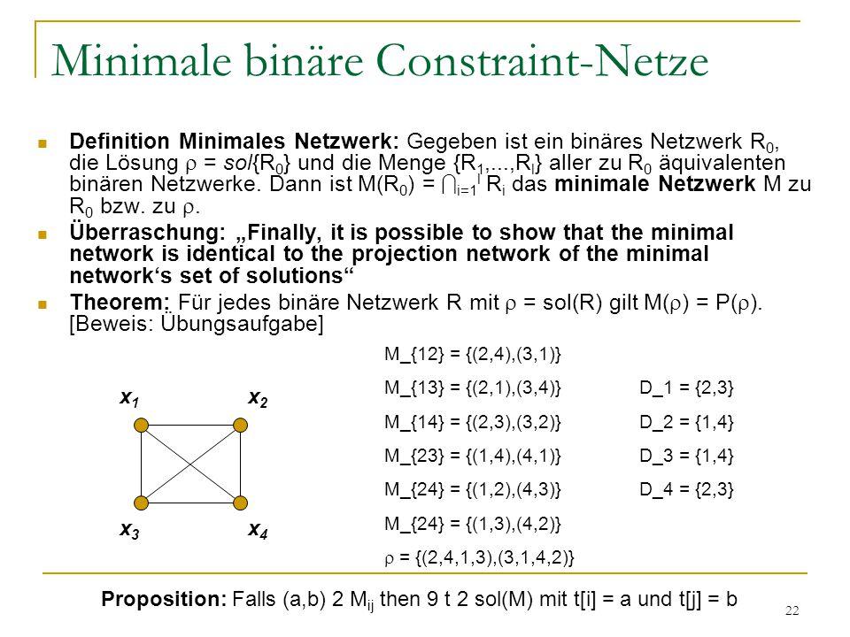 22 Minimale binäre Constraint-Netze Definition Minimales Netzwerk: Gegeben ist ein binäres Netzwerk R 0, die Lösung  = sol{R 0 } und die Menge {R 1,.