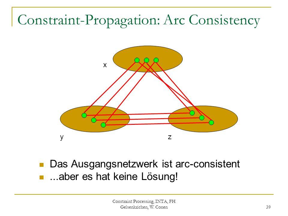 Constraint Processing, INTA, FH Gelsenkrichen, W. Conen 39 Constraint-Propagation: Arc Consistency x yz Das Ausgangsnetzwerk ist arc-consistent...aber