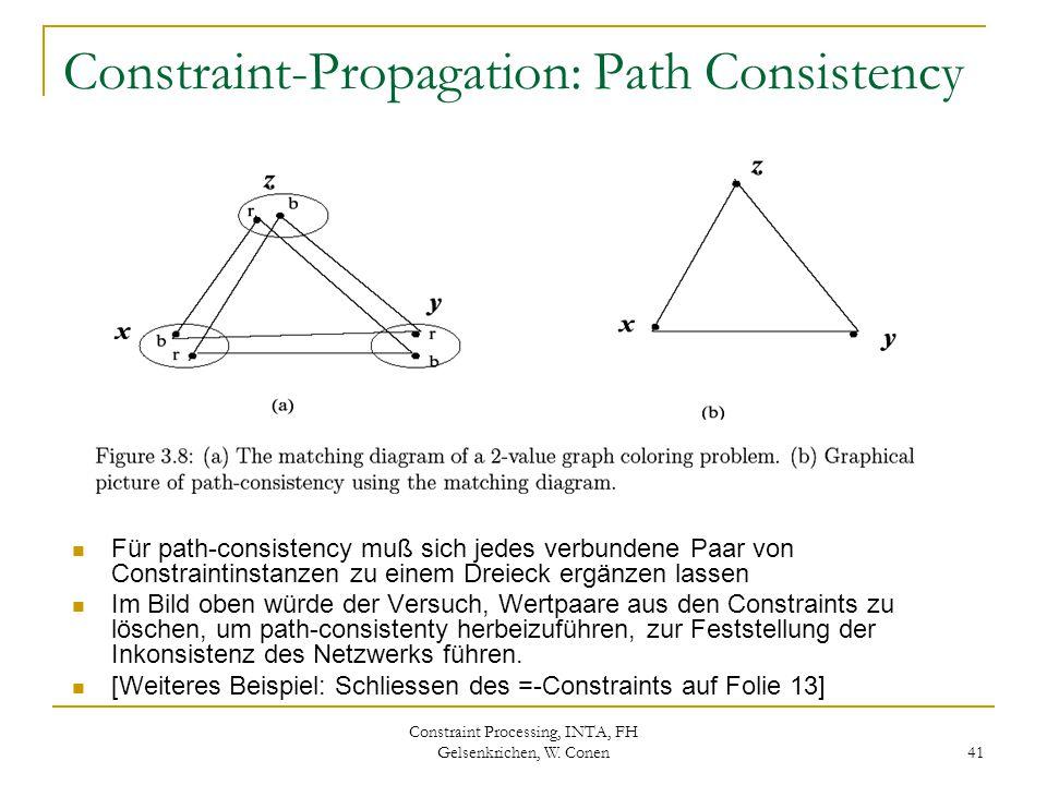 Constraint Processing, INTA, FH Gelsenkrichen, W. Conen 41 Constraint-Propagation: Path Consistency Für path-consistency muß sich jedes verbundene Paa
