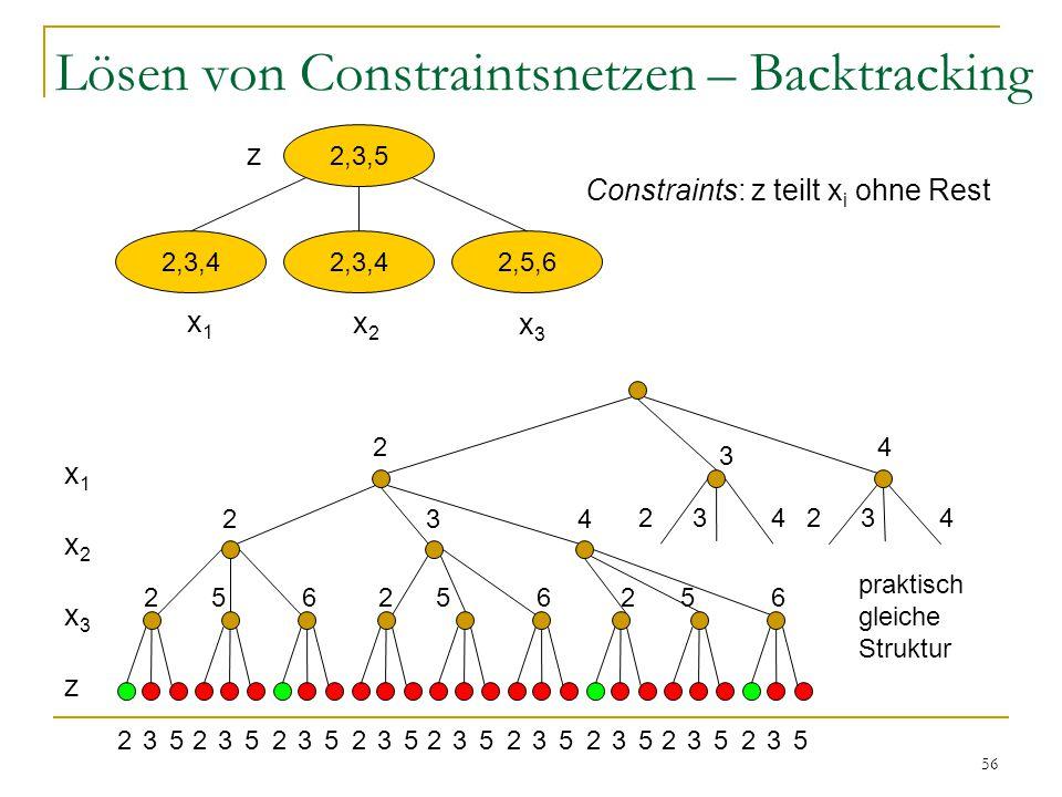 56 Lösen von Constraintsnetzen – Backtracking 2,3,5 2,3,4 2,5,6 x1x1 x2x2 x3x3 z Constraints: z teilt x i ohne Rest x1x2x3zx1x2x3z 2 3 4 2 234 234 235