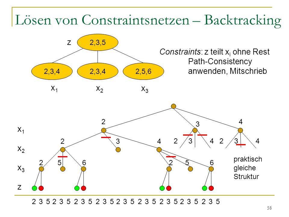 58 Lösen von Constraintsnetzen – Backtracking 2,3,5 2,3,4 2,5,6 x1x1 x2x2 x3x3 z Constraints: z teilt x i ohne Rest Path-Consistency anwenden, Mitschr