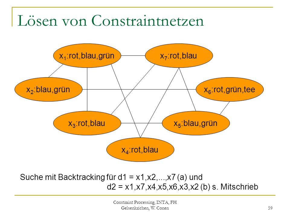 Constraint Processing, INTA, FH Gelsenkrichen, W. Conen 59 Lösen von Constraintnetzen x 1 :rot,blau,grünx 7 :rot,blau Suche mit Backtracking für d1 =
