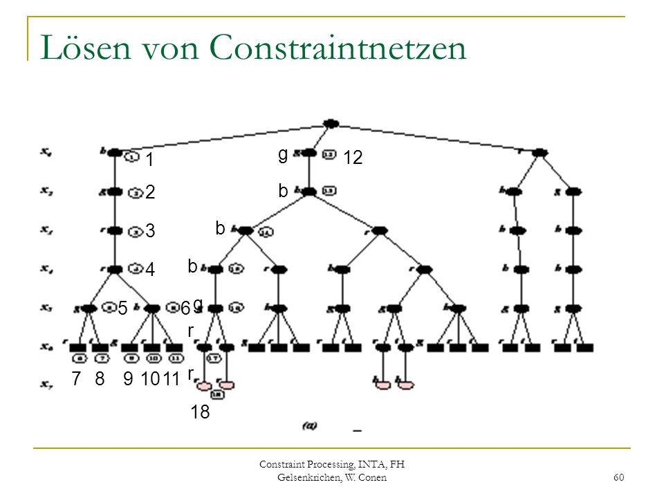 Constraint Processing, INTA, FH Gelsenkrichen, W. Conen 60 Lösen von Constraintnetzen 1 2 3 4 5 7 8 6 91011 12 18 g b b b g r r