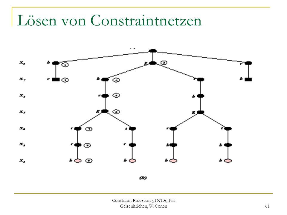 Constraint Processing, INTA, FH Gelsenkrichen, W. Conen 61 Lösen von Constraintnetzen