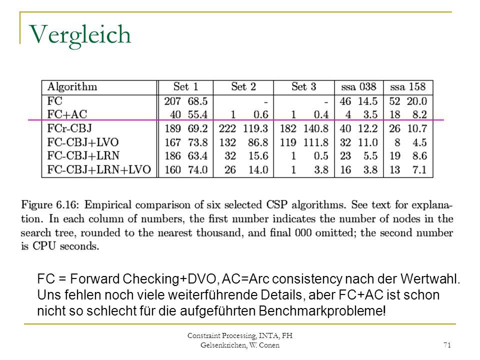 Constraint Processing, INTA, FH Gelsenkrichen, W. Conen 71 Vergleich FC = Forward Checking+DVO, AC=Arc consistency nach der Wertwahl. Uns fehlen noch