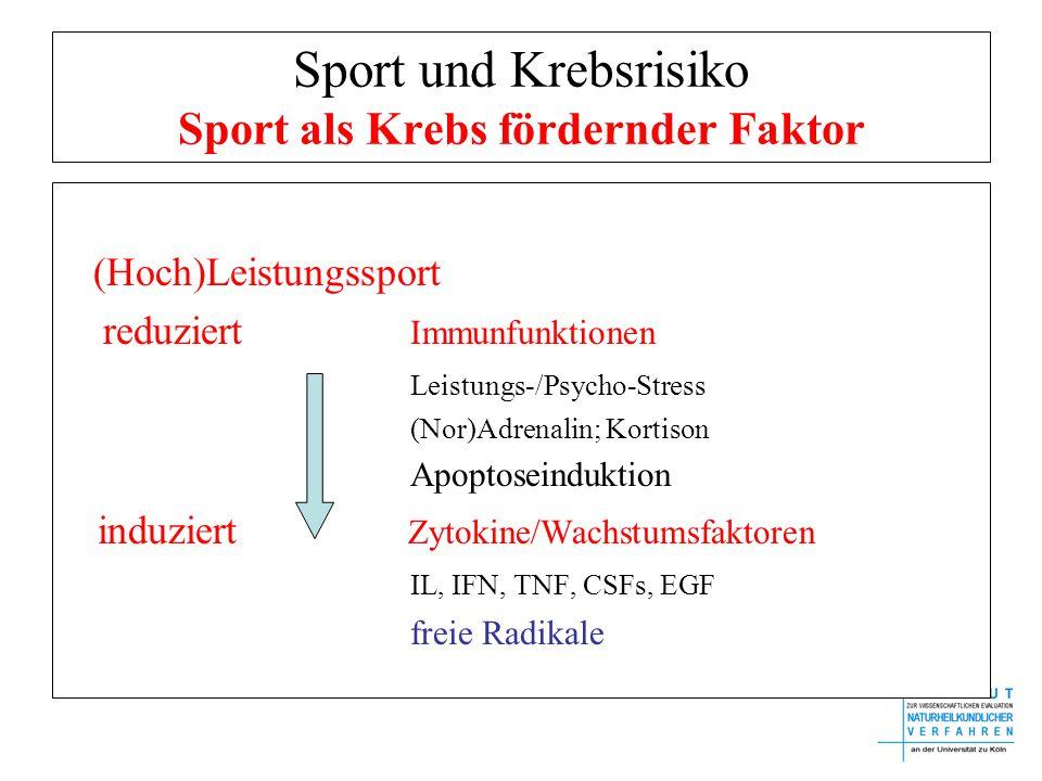 Sport und Krebsrisiko Sport als Krebs fördernder Faktor (Hoch)Leistungssport reduziert Immunfunktionen Leistungs-/Psycho-Stress (Nor)Adrenalin; Kortison Apoptoseinduktion induziert Zytokine/Wachstumsfaktoren IL, IFN, TNF, CSFs, EGF freie Radikale