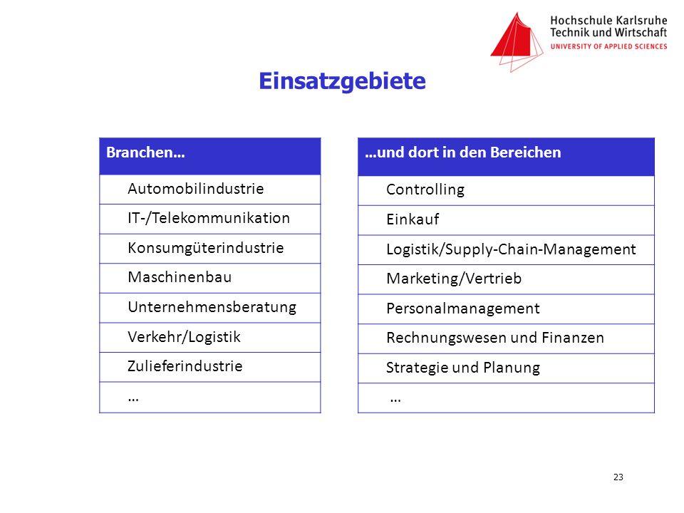 Einsatzgebiete Branchen… Automobilindustrie IT-/Telekommunikation Konsumgüterindustrie Maschinenbau Unternehmensberatung Verkehr/Logistik Zulieferindu