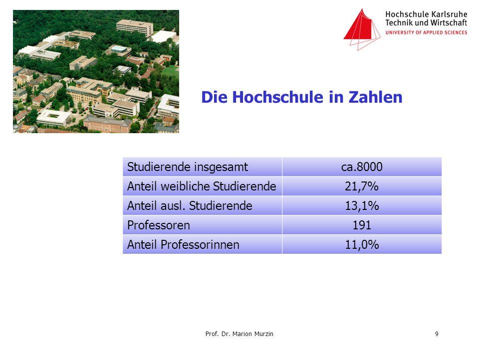 Prof. Dr. Marion Murzin Die Hochschule in Zahlen Studierende insgesamtca.8000 Anteil weibliche Studierende21,7% Anteil ausl. Studierende13,1% Professo