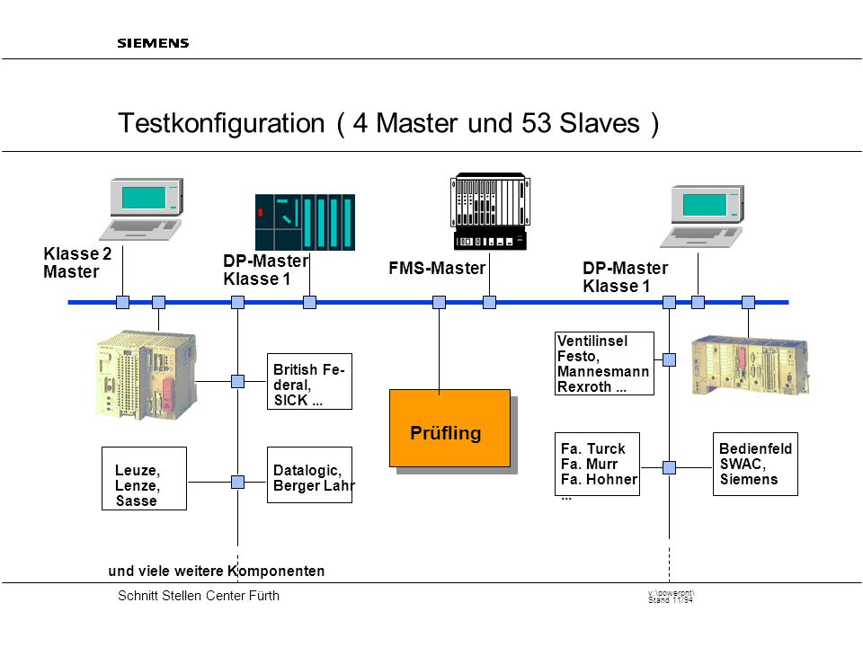 20 Schnitt Stellen Center Fürth v:\powerpnt\ Stand 11/94 Testkonfiguration ( 4 Master und 53 Slaves ) Ventilinsel Festo, Mannesmann Rexroth...