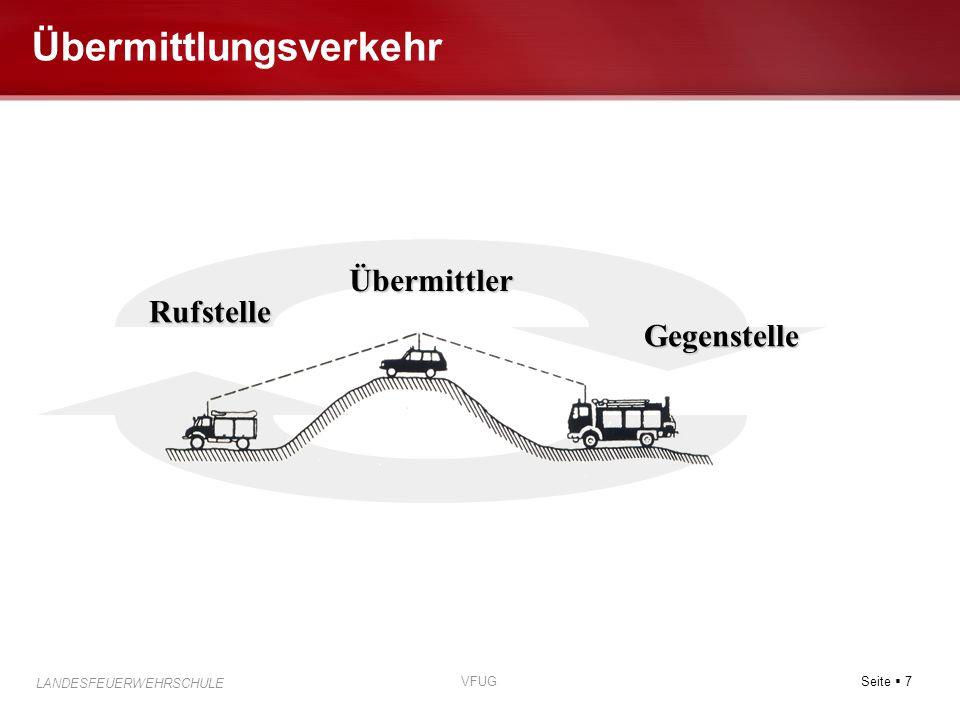 Seite  7 LANDESFEUERWEHRSCHULE VFUG Übermittlungsverkehr Rufstelle Gegenstelle Übermittler