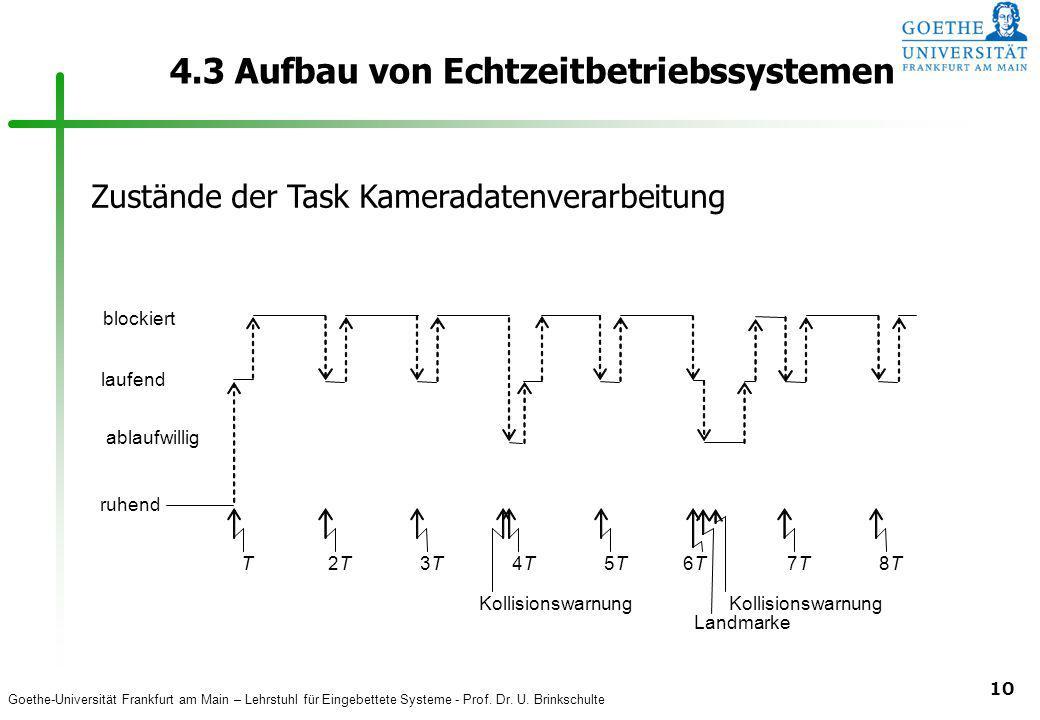 Goethe-Universität Frankfurt am Main – Lehrstuhl für Eingebettete Systeme - Prof. Dr. U. Brinkschulte 10 4.3 Aufbau von Echtzeitbetriebssystemen Kolli