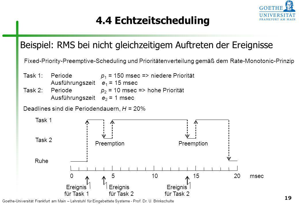 Goethe-Universität Frankfurt am Main – Lehrstuhl für Eingebettete Systeme - Prof. Dr. U. Brinkschulte 19 4.4 Echtzeitscheduling Task 2 Task 1 Ereignis
