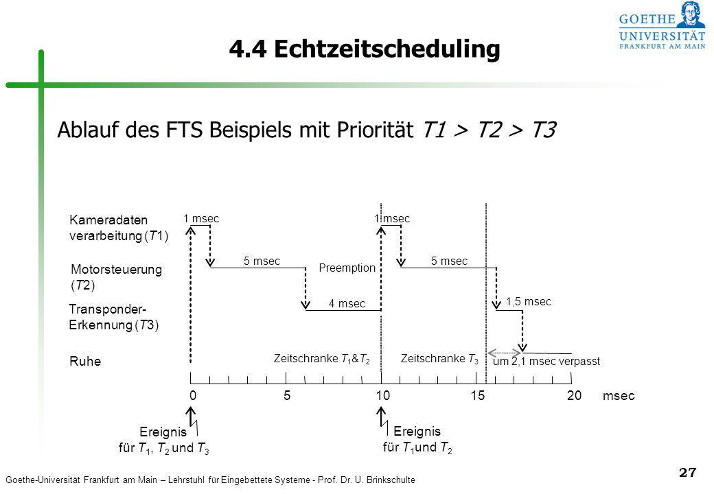 Goethe-Universität Frankfurt am Main – Lehrstuhl für Eingebettete Systeme - Prof. Dr. U. Brinkschulte 27 4.4 Echtzeitscheduling Motorsteuerung (T2) Ka