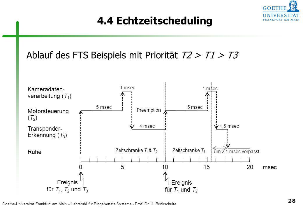 Goethe-Universität Frankfurt am Main – Lehrstuhl für Eingebettete Systeme - Prof. Dr. U. Brinkschulte 28 4.4 Echtzeitscheduling Motorsteuerung (T2)(T2