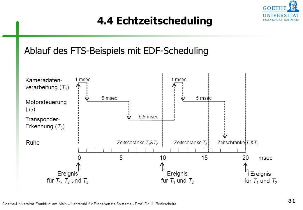 Goethe-Universität Frankfurt am Main – Lehrstuhl für Eingebettete Systeme - Prof. Dr. U. Brinkschulte 31 4.4 Echtzeitscheduling Motorsteuerung (T 2 )