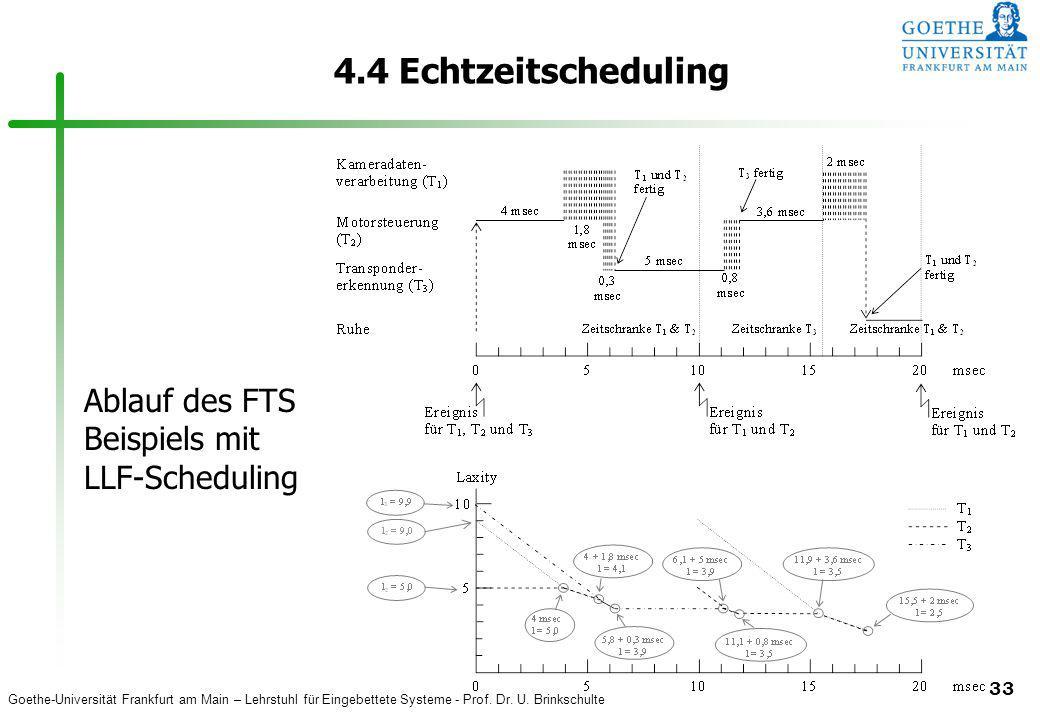 Goethe-Universität Frankfurt am Main – Lehrstuhl für Eingebettete Systeme - Prof. Dr. U. Brinkschulte 33 4.4 Echtzeitscheduling Ablauf des FTS Beispie