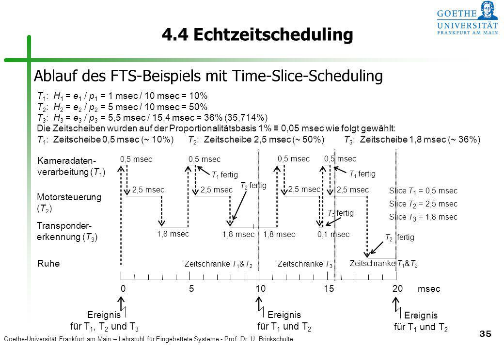 Goethe-Universität Frankfurt am Main – Lehrstuhl für Eingebettete Systeme - Prof. Dr. U. Brinkschulte 35 4.4 Echtzeitscheduling T 1 : H 1 = e 1 / p 1