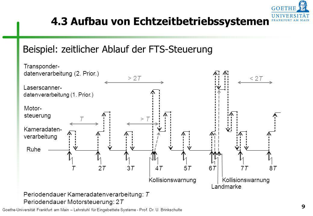 Goethe-Universität Frankfurt am Main – Lehrstuhl für Eingebettete Systeme - Prof. Dr. U. Brinkschulte 9 4.3 Aufbau von Echtzeitbetriebssystemen T > 2T