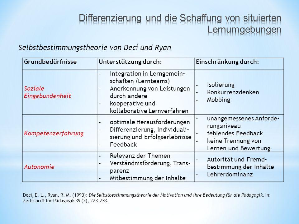 GrundbedürfnisseUnterstützung durch:Einschränkung durch: Soziale Eingebundenheit - Integration in Lerngemein- schaften (Lernteams) - Anerkennung von Leistungen durch andere - kooperative und kollaborative Lernverfahren - Isolierung - Konkurrenzdenken - Mobbing Kompetenzerfahrung - optimale Herausforderungen - Differenzierung, Individuali- sierung und Erfolgserlebnisse - Feedback - unangemessenes Anforde- rungsniveau - fehlendes Feedback - keine Trennung von Lernen und Bewertung Autonomie - Relevanz der Themen - Verständnisförderung, Trans- parenz - Mitbestimmung der Inhalte - Autorität und Fremd- bestimmung der Inhalte - Lehrerdominanz Selbstbestimmungstheorie von Deci und Ryan Deci, E.
