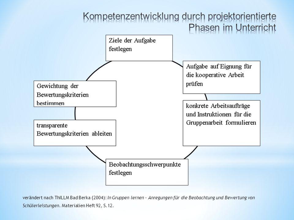 verändert nach ThILLM Bad Berka (2004): In Gruppen lernen – Anregungen für die Beobachtung und Bewertung von Schülerleistungen.