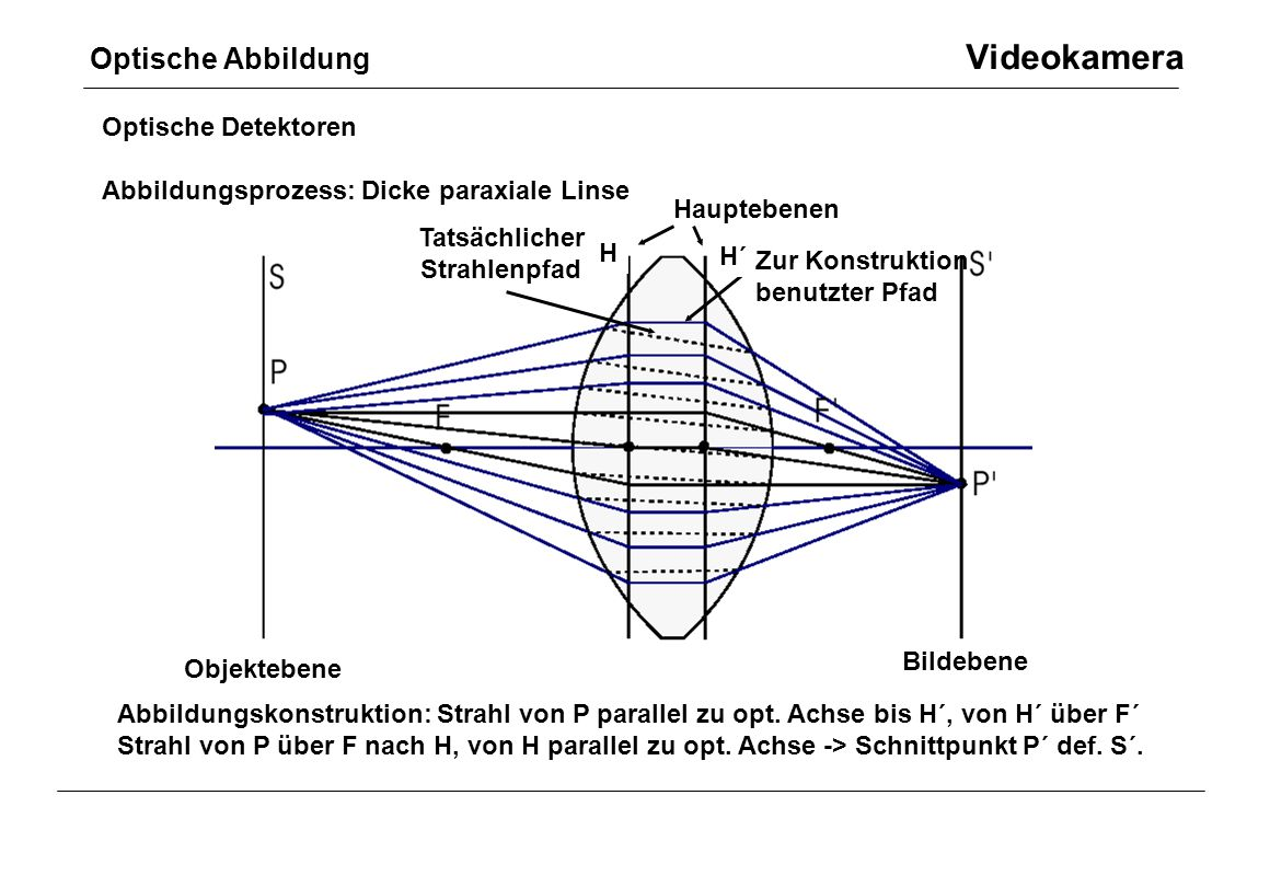 Optische Abbildung Videokamera Optische Detektoren Abbildungsprozess: Dicke paraxiale Linse Objektebene Bildebene Tatsächlicher Strahlenpfad Zur Konst