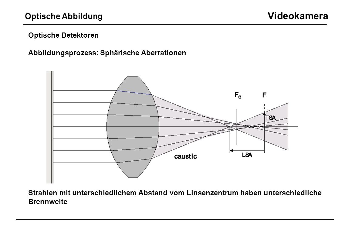 Optische Abbildung Videokamera Optische Detektoren Abbildungsprozess: Sphärische Aberrationen Strahlen mit unterschiedlichem Abstand vom Linsenzentrum