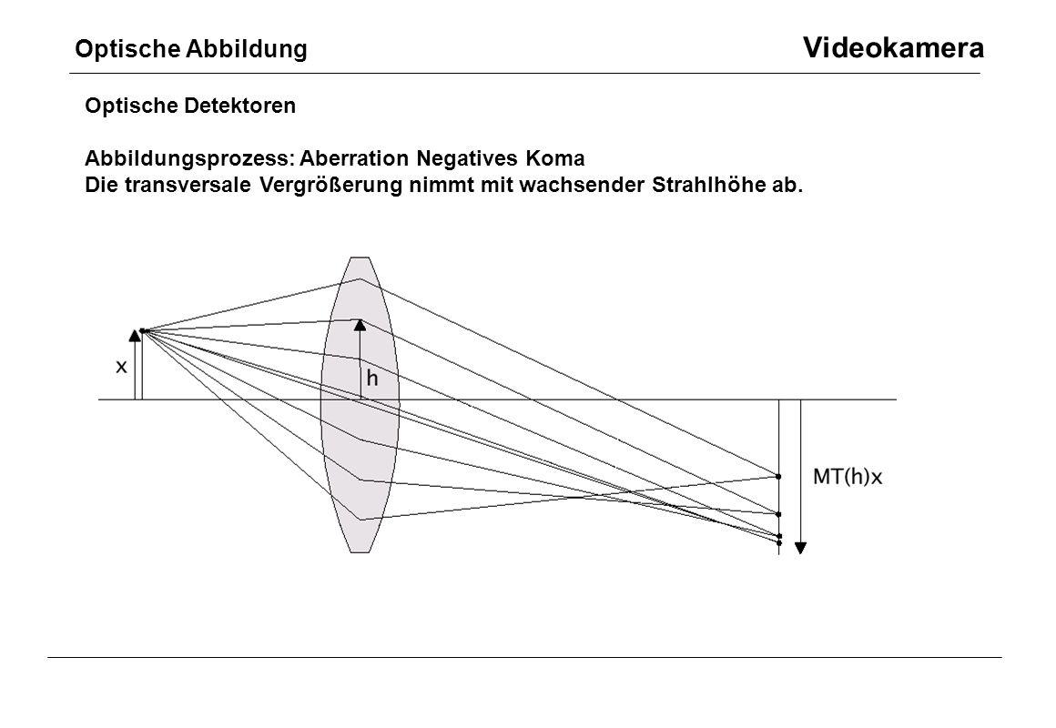 Optische Abbildung Videokamera Optische Detektoren Abbildungsprozess: Aberration Negatives Koma Die transversale Vergrößerung nimmt mit wachsender Str
