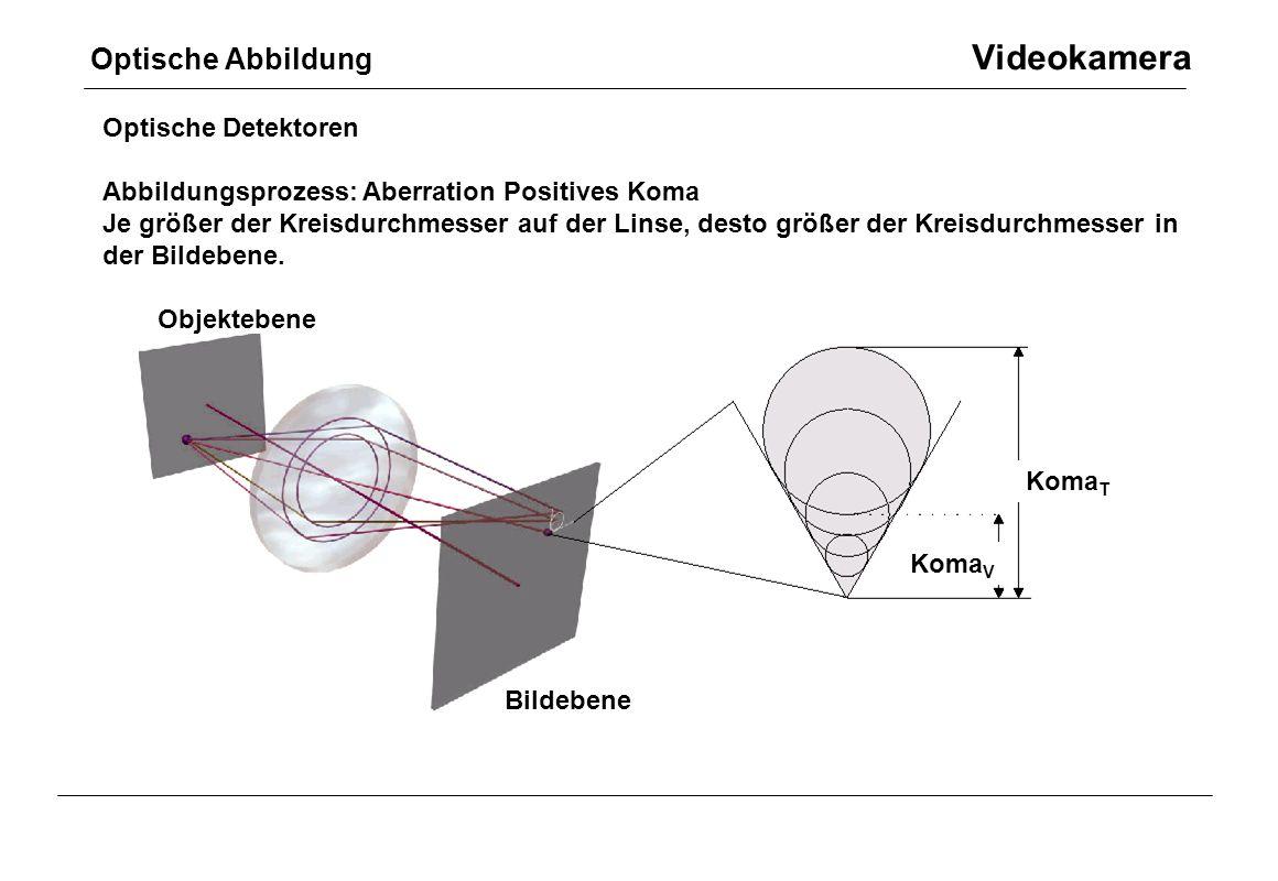 Optische Abbildung Videokamera Optische Detektoren Abbildungsprozess: Aberration Positives Koma Je größer der Kreisdurchmesser auf der Linse, desto gr