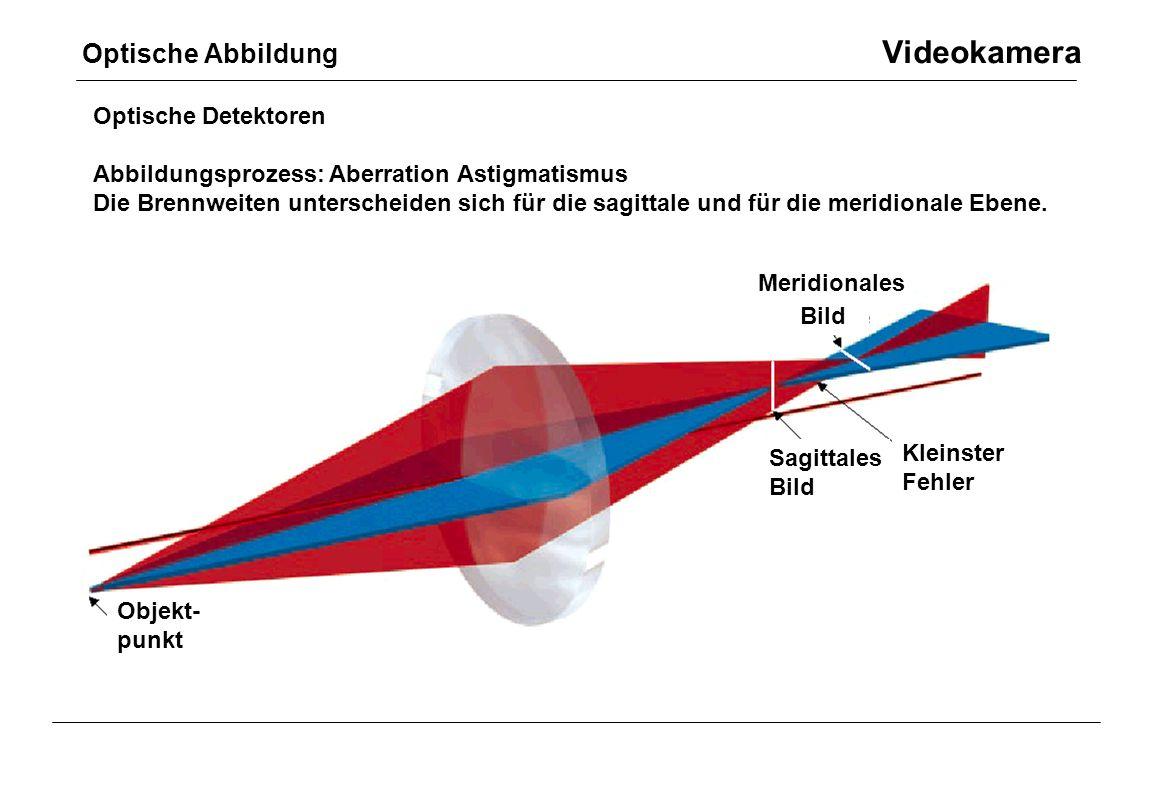 Optische Abbildung Videokamera Optische Detektoren Abbildungsprozess: Aberration Astigmatismus Die Brennweiten unterscheiden sich für die sagittale un