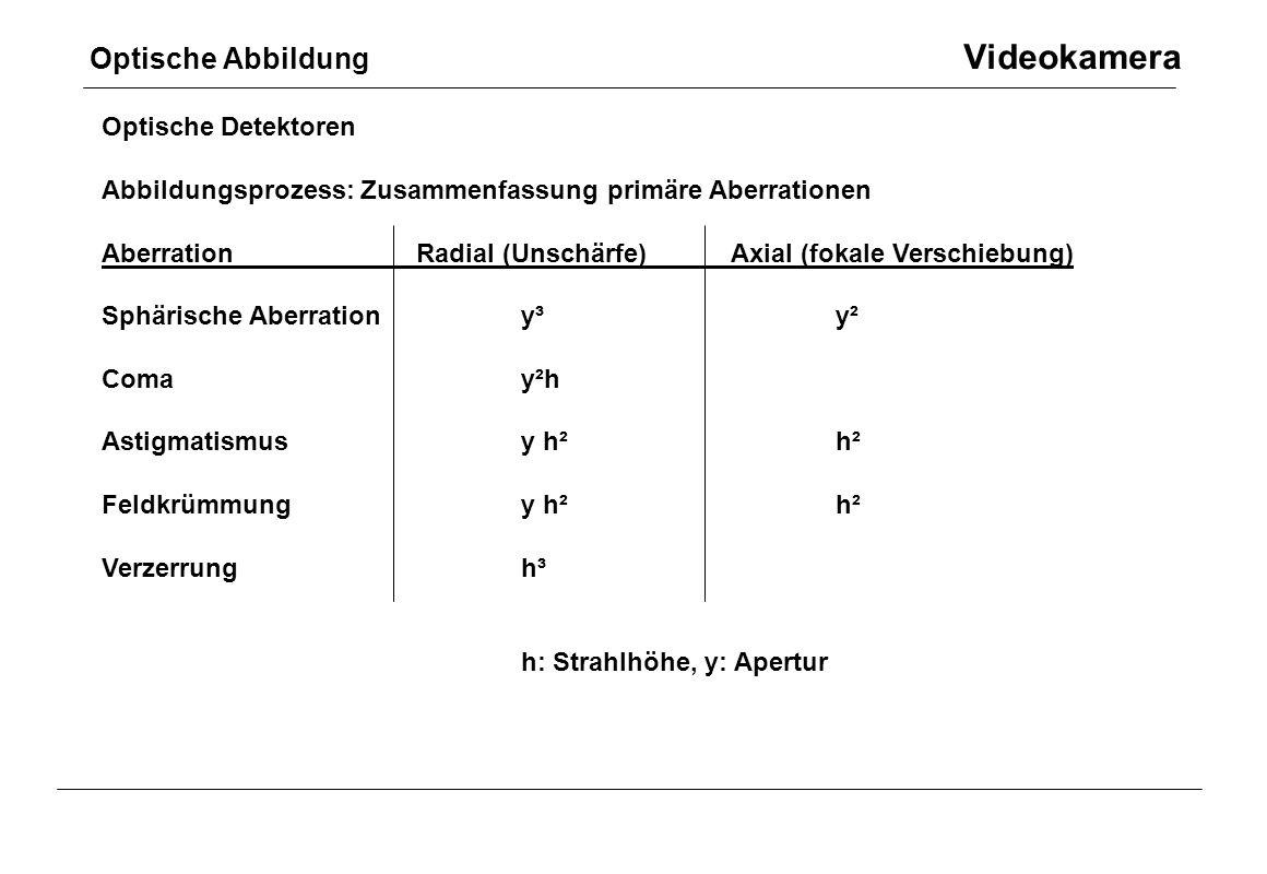Optische Abbildung Videokamera Optische Detektoren Abbildungsprozess: Zusammenfassung primäre Aberrationen AberrationRadial (Unschärfe)Axial (fokale V