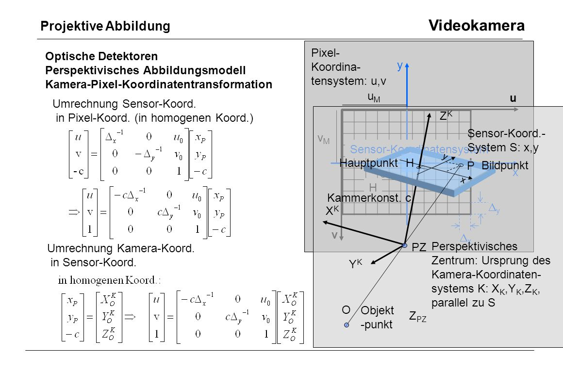 Pixel- Koordina- tensystem: u,v u v x y H Optische Detektoren Perspektivisches Abbildungsmodell Kamera-Pixel-Koordinatentransformation Umrechnung Sens