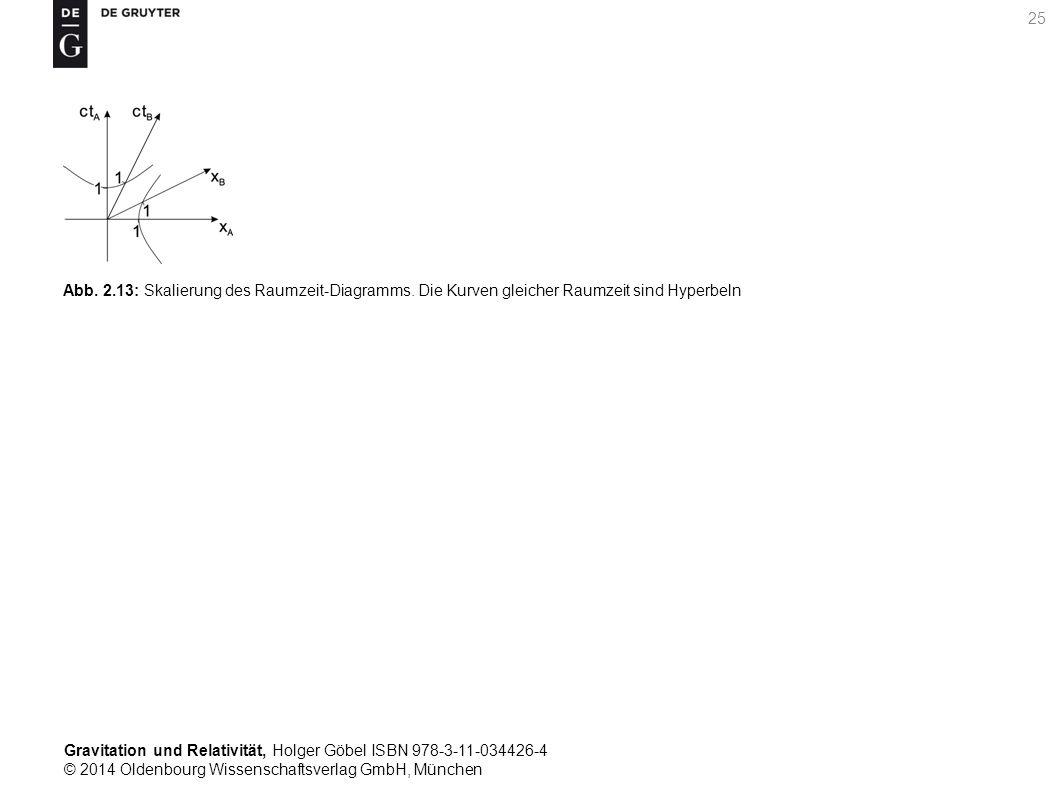 Gravitation und Relativität, Holger Göbel ISBN 978-3-11-034426-4 © 2014 Oldenbourg Wissenschaftsverlag GmbH, München 25 Abb. 2.13: Skalierung des Raum