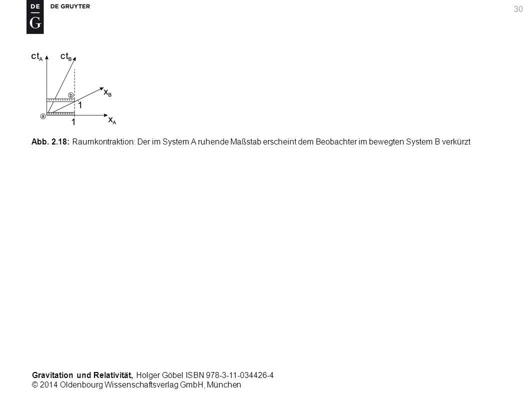 Gravitation und Relativität, Holger Göbel ISBN 978-3-11-034426-4 © 2014 Oldenbourg Wissenschaftsverlag GmbH, München 30 Abb. 2.18: Raumkontraktion: De
