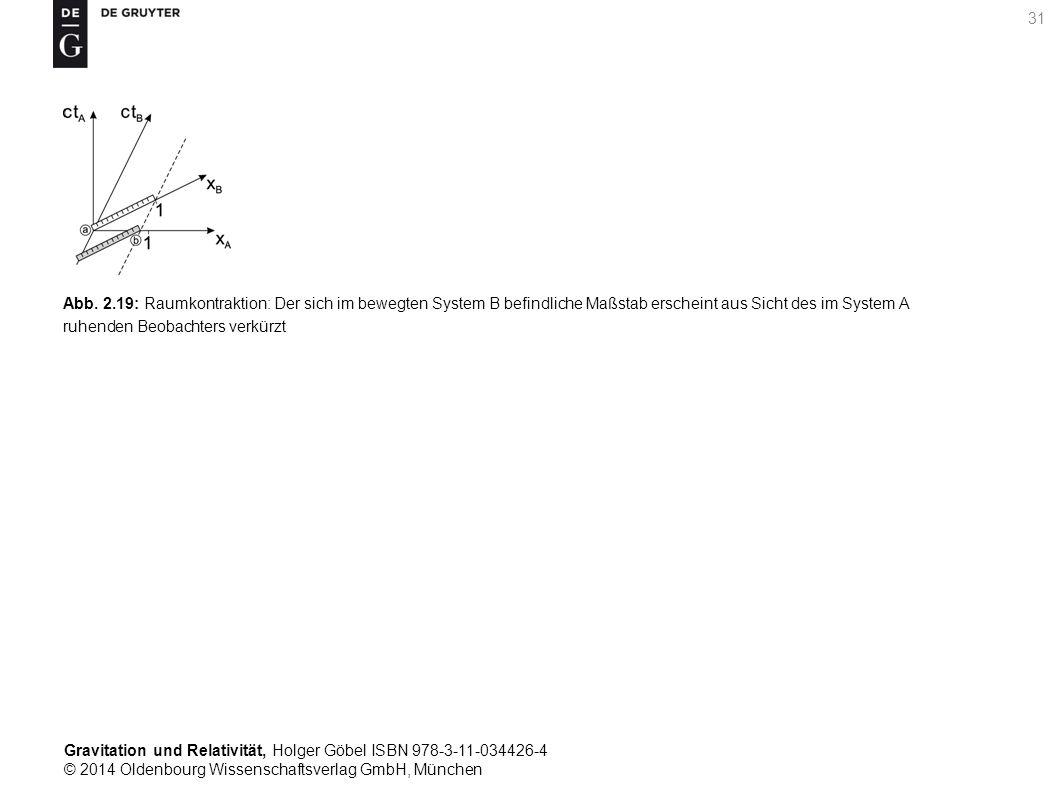 Gravitation und Relativität, Holger Göbel ISBN 978-3-11-034426-4 © 2014 Oldenbourg Wissenschaftsverlag GmbH, München 31 Abb. 2.19: Raumkontraktion: De