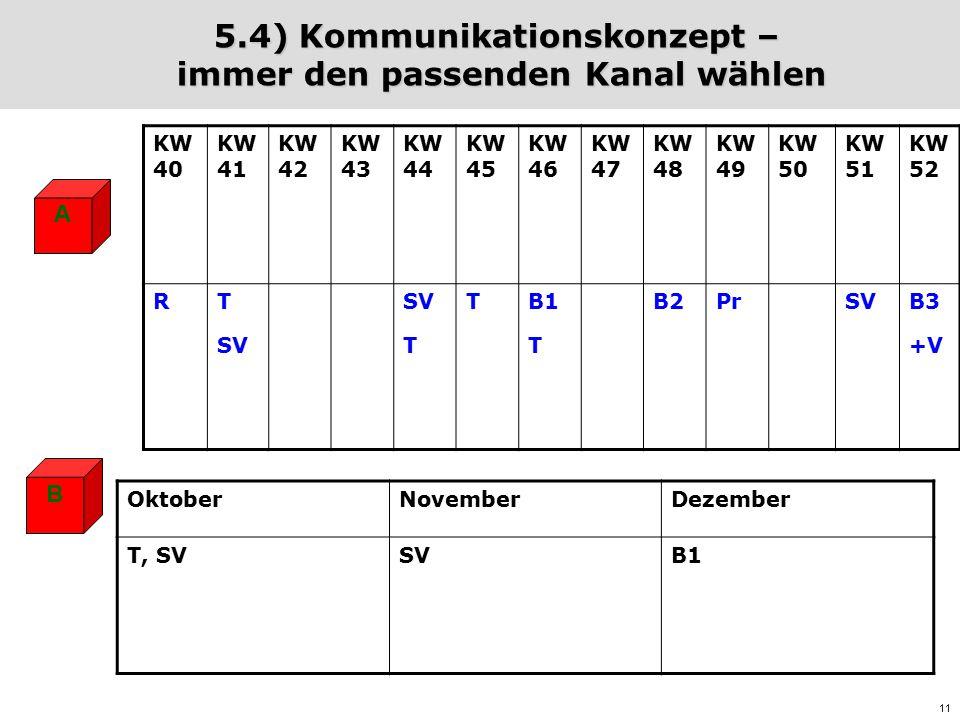 11 5.4) Kommunikationskonzept – immer den passenden Kanal wählen A B KW 40 KW 41 KW 42 KW 43 KW 44 KW 45 KW 46 KW 47 KW 48 KW 49 KW 50 KW 51 KW 52 RT SV T TB1 T B2PrSVB3 +V OktoberNovemberDezember T, SVSVB1