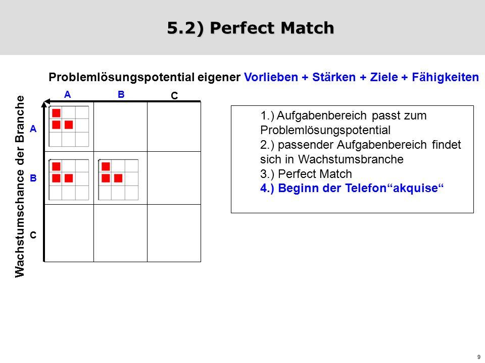 9 5.2) Perfect Match 1.) Aufgabenbereich passt zum Problemlösungspotential 2.) passender Aufgabenbereich findet sich in Wachstumsbranche 3.) Perfect Match 4.) Beginn der Telefon akquise Wachstumschance der Branche Problemlösungspotential eigener Vorlieben + Stärken + Ziele + Fähigkeiten A C B A B C